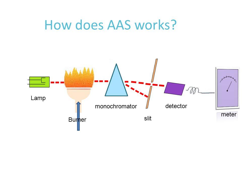 How does AAS works Lamp Burner monochromator slit detector meter