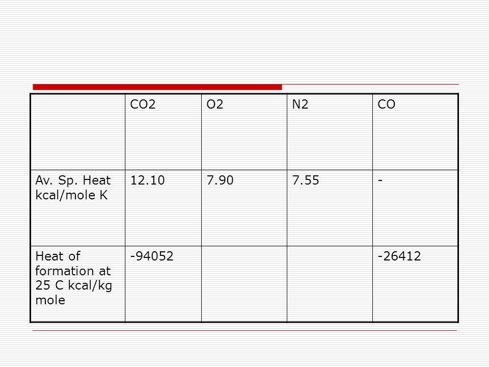 CO2O2N2CO Av. Sp.