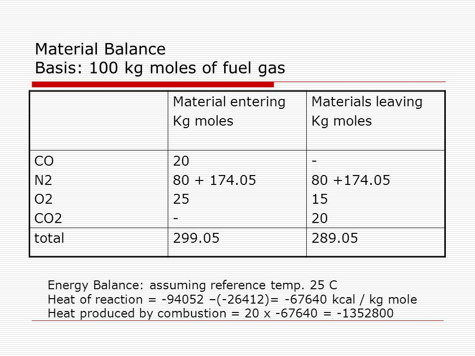 Material Balance Basis: 100 kg moles of fuel gas Material entering Kg moles Materials leaving Kg moles CO N2 O2 CO2 20 80 + 174.05 25 - 80 +174.05 15 20 total299.05289.05 Energy Balance: assuming reference temp.