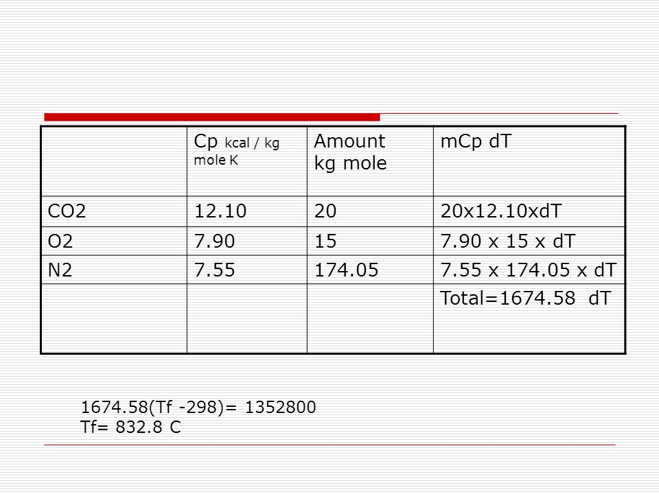 Cp kcal / kg mole K Amount kg mole mCp dT CO212.102020x12.10xdT O27.90157.90 x 15 x dT N27.55174.057.55 x 174.05 x dT Total=1674.58 dT 1674.58(Tf -298)= 1352800 Tf= 832.8 C
