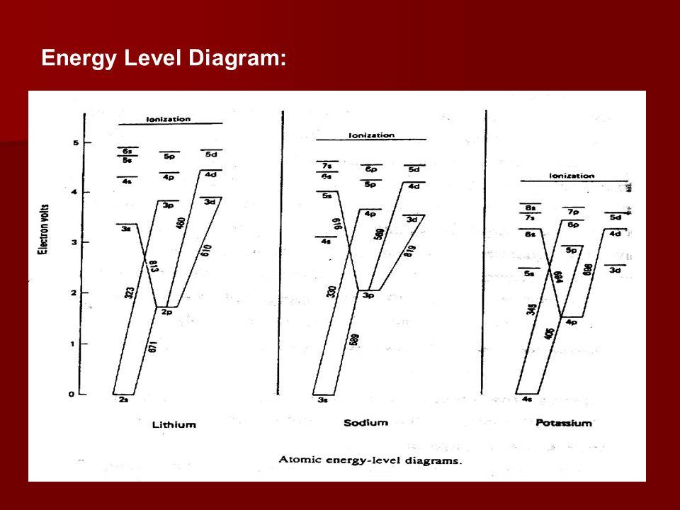 Energy Level Diagram: