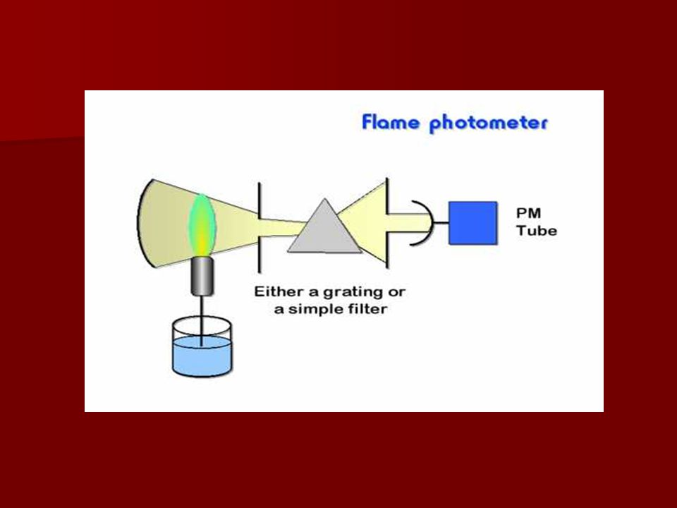 1-Flame Atomizer a-Atomization of the sample.b- Source of thermal energy to excite the atoms.