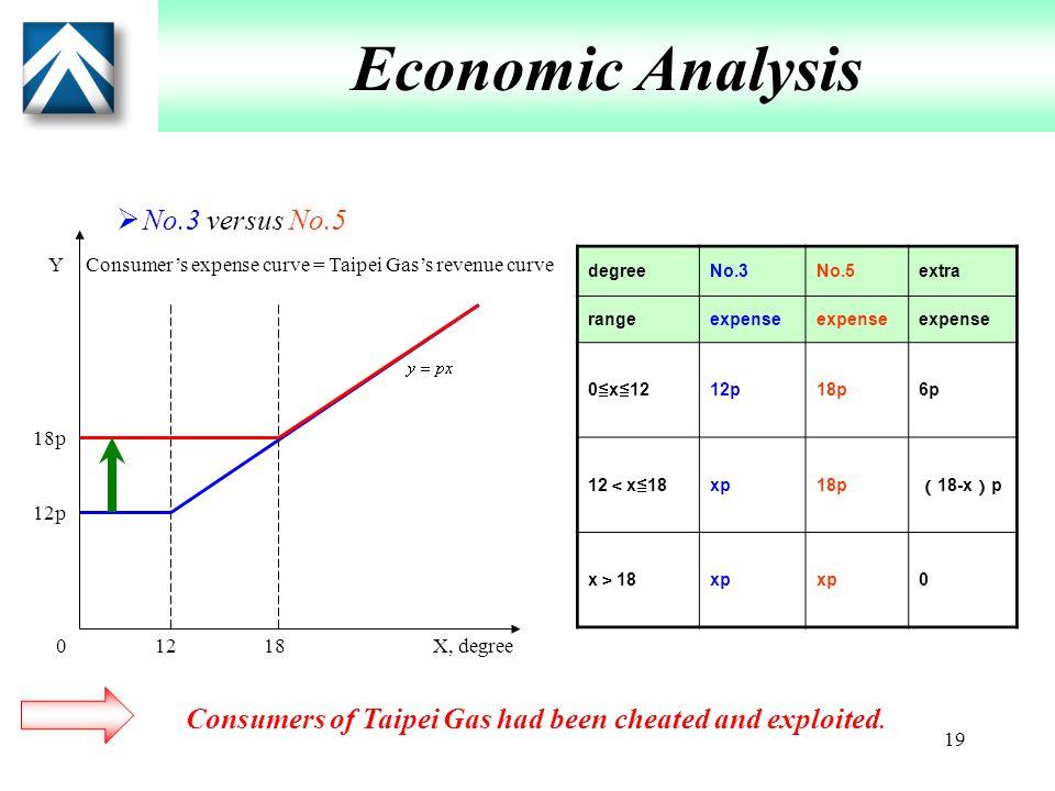 19 Economic Analysis  No.3 versus No.5 12180 12p 18p X, degree Y degreeNo.3No.5extra rangeexpense 0 ≦ x ≦ 12 12p18p6p 12 < x ≦ 18 xp18p ( 18-x ) p x > 18 xp 0 Consumer's expense curve = Taipei Gas's revenue curve Consumers of Taipei Gas had been cheated and exploited.