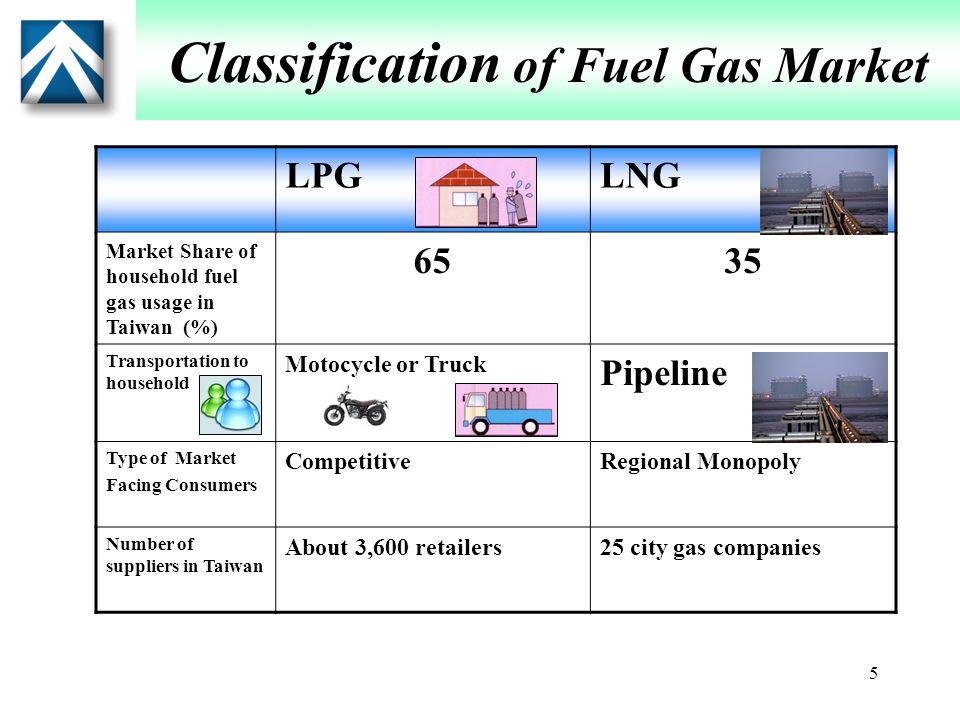 6 Case analysis(1) The Great Taipei Gas Corp ( Taipei Gas ) Case