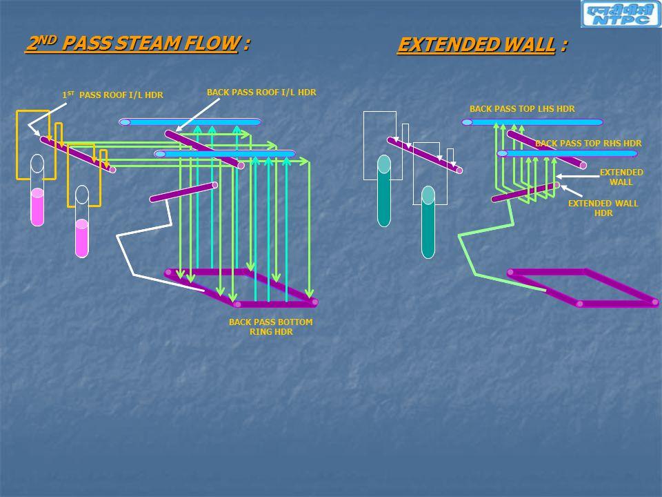 EXTENDED WALL : 2 ND PASS STEAM FLOW : BACK PASS BOTTOM RING HDR BACK PASS TOP LHS HDR BACK PASS TOP RHS HDR BACK PASS ROOF I/L HDR EXTENDED WALL HDR
