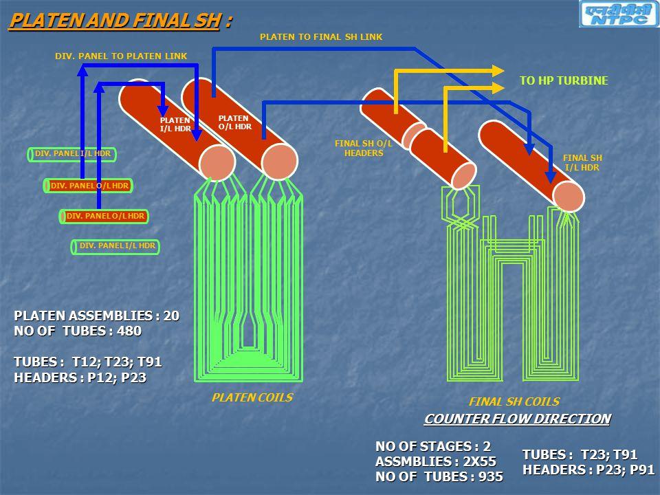 DIV. PANEL O/L HDR PLATEN I/L HDR PLATEN O/L HDR PLATEN COILS DIV. PANEL I/L HDR PLATEN TO FINAL SH LINK DIV. PANEL O/L HDR FINAL SH I/L HDR FINAL SH