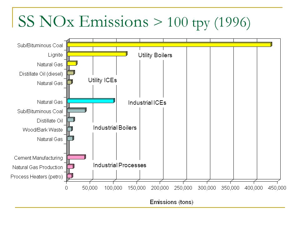 SS NOx Emissions > 100 tpy (1996) Utility Boilers Utility ICEs Industrial Boilers Industrial ICEs Industrial Processes