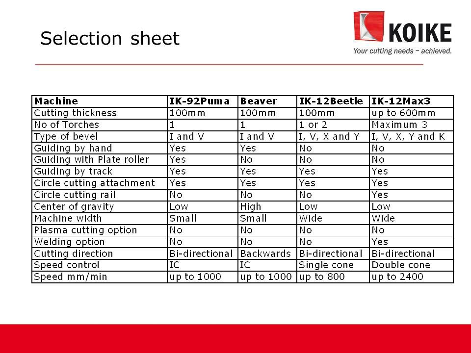 Selection sheet