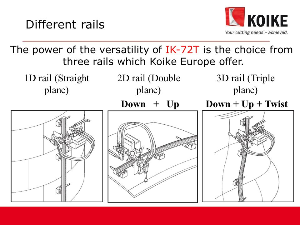 1D rail (Straight plane) 2D rail (Double plane) Down + Up 3D rail (Triple plane) Down + Up + Twist The power of the versatility of IK-72T is the choice from three rails which Koike Europe offer.