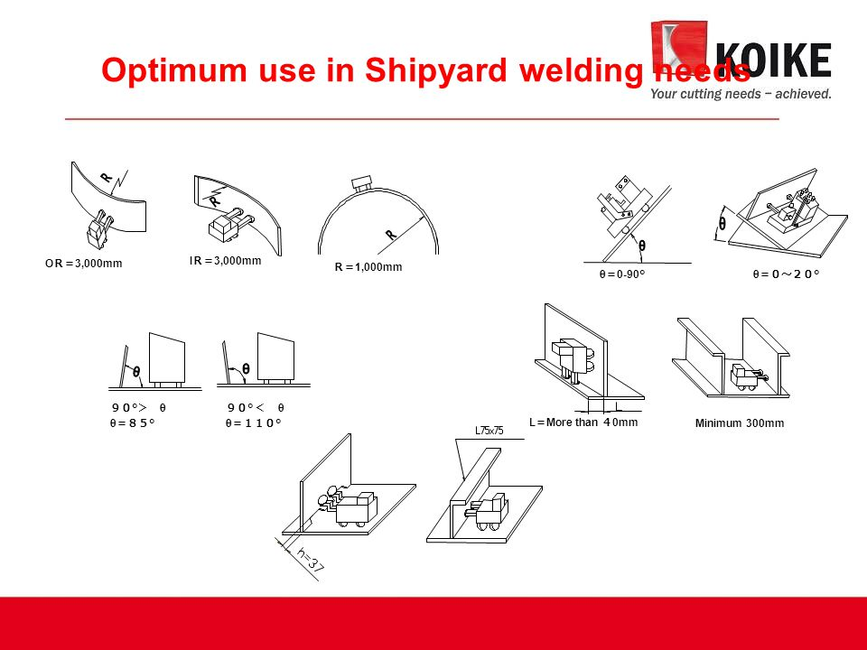 Optimum use in Shipyard welding needs O R= 3,000mm I R= 3,000mm R= 1,000mm θ = 0-90°θ =0~20 ° 90 ° > θ θ =85 ° 90 ° < θ θ =110 ° L = More than 4 0mm Minimum 300mm