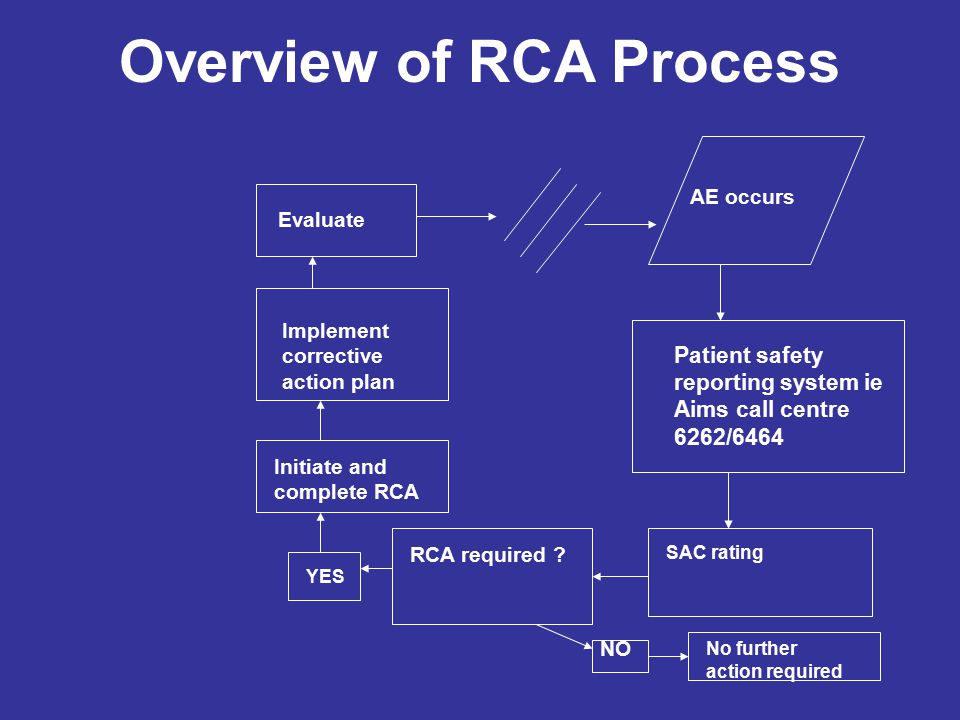 Overview of RCA Process AE occurs Patient safety reporting system ie Aims call centre 6262/6464 SAC rating RCA required .
