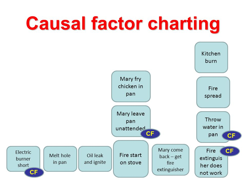 Causal factor charting Mary fry chicken in pan Fire start on stove Mary come back – get fire extinguisher Mary leave pan unattended Fire extinguis her does not work Electric burner short Oil leak and ignite Melt hole in pan Throw water in pan Kitchen burn Fire spread CF