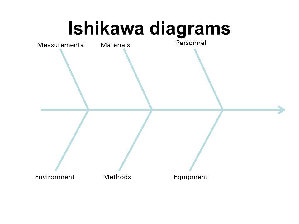 Ishikawa diagrams Measurements Personnel Materials EquipmentMethodsEnvironment