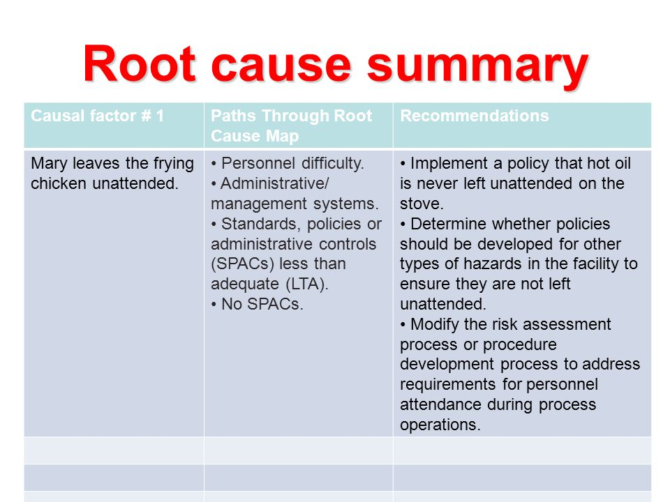 Root cause summary Causal factor # 1Paths Through Root Cause Map Recommendations Mary leaves the frying chicken unattended.