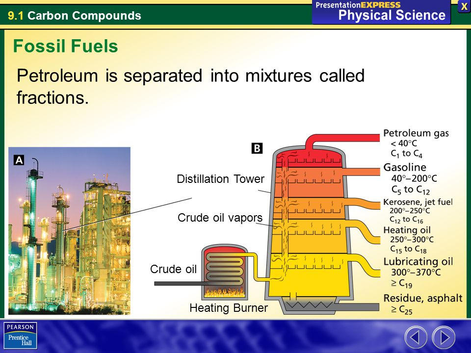 9.1 Carbon Compounds Petroleum is separated into mixtures called fractions. Fossil Fuels Distillation Tower Crude oil vapors Crude oil Heating Burner