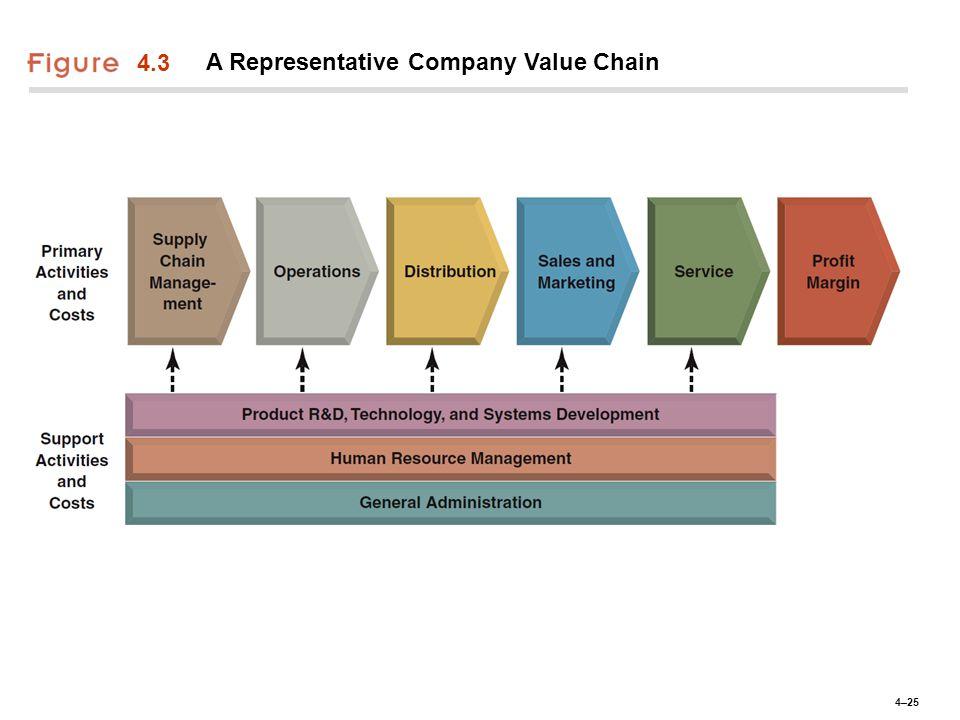 4–25 4.3 A Representative Company Value Chain