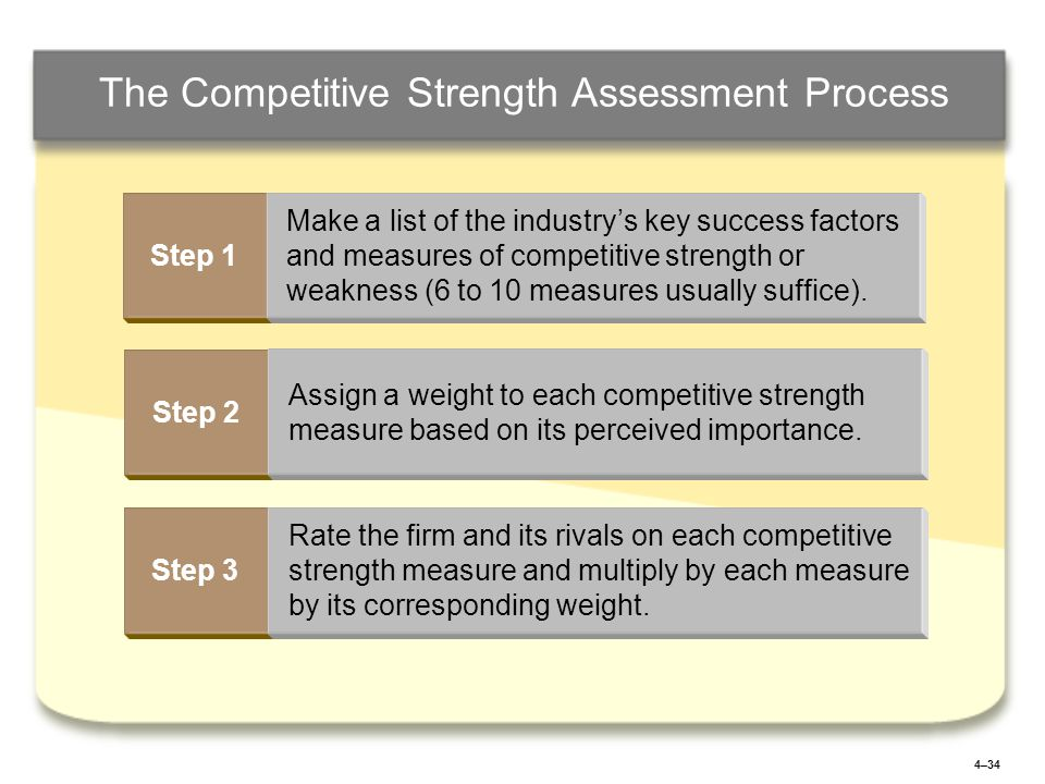 4–34 The Competitive Strength Assessment Process Step 1 Make a list of the industry's key success factors and measures of competitive strength or weakness (6 to 10 measures usually suffice).
