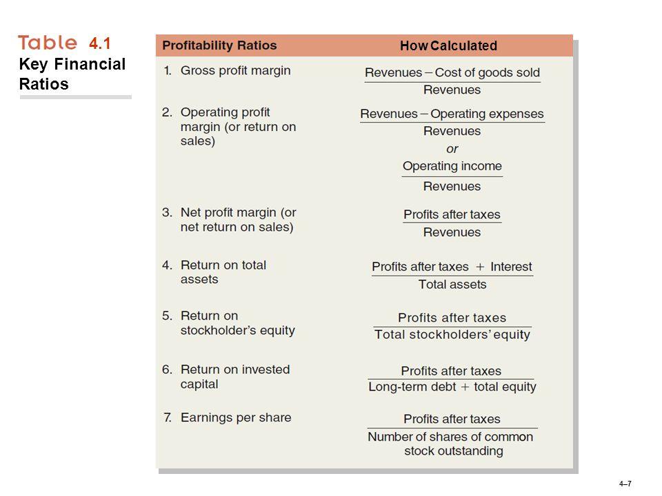 4–74–7 4.1 Key Financial Ratios How Calculated