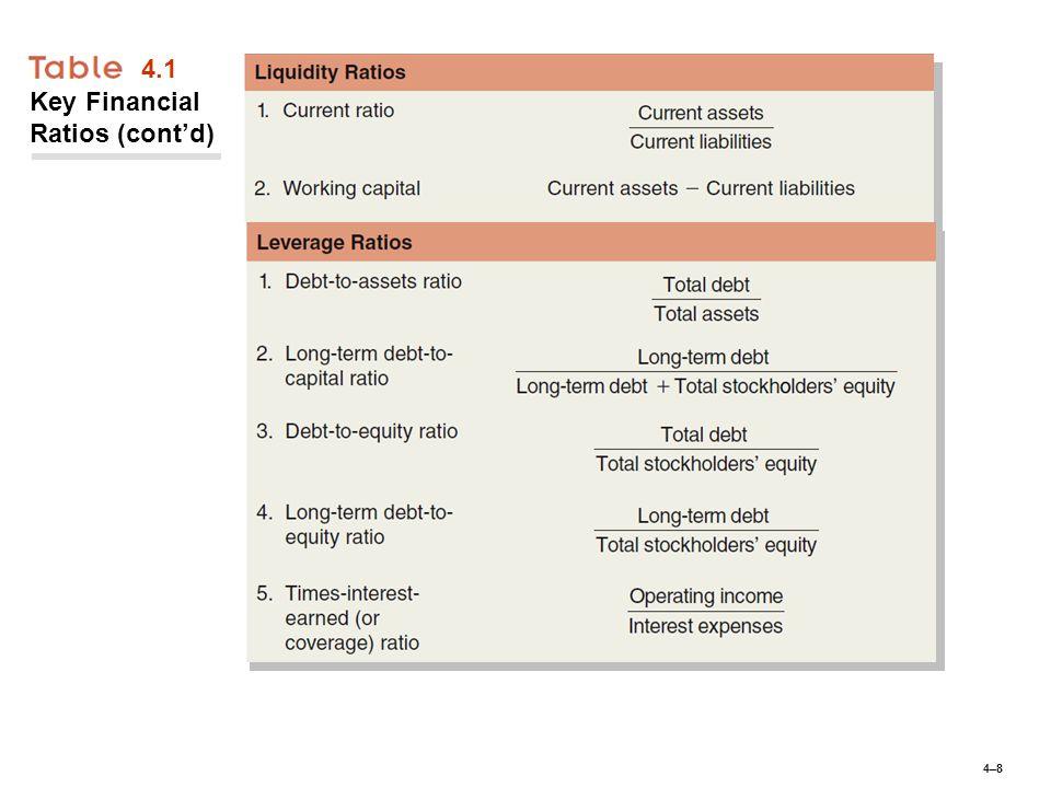 4–84–8 4.1 Key Financial Ratios (cont'd)
