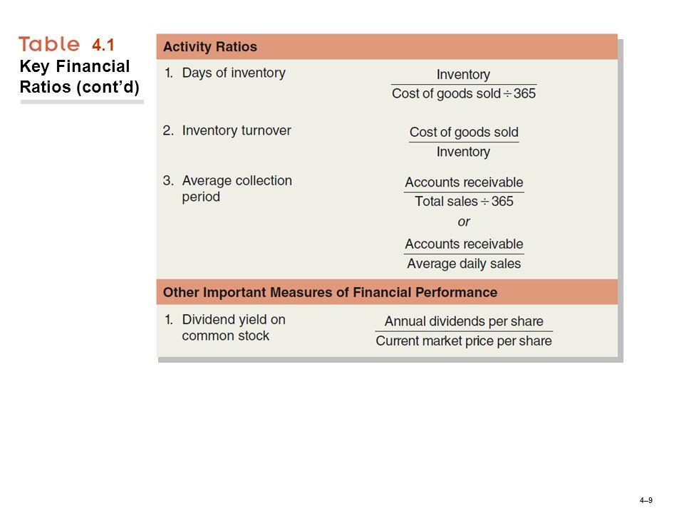 4–94–9 4.1 Key Financial Ratios (cont'd)