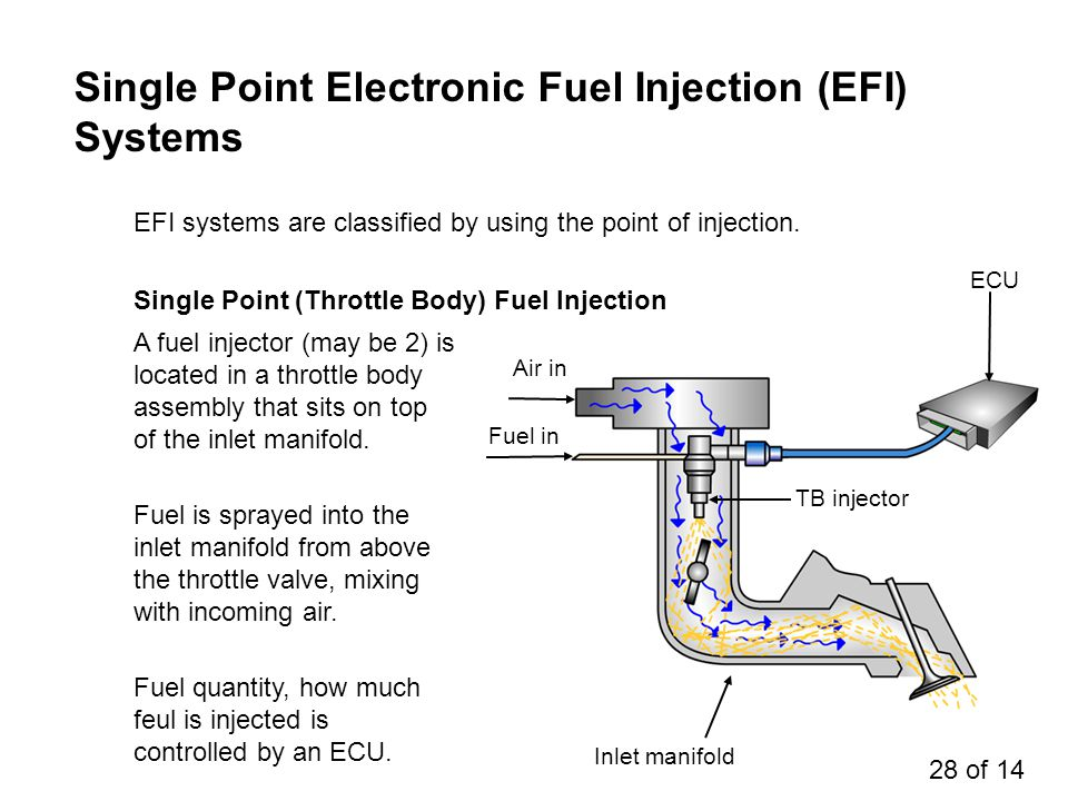 Single Point Electronic Fuel Injection (EFI) Systems EFI systems are classified by using the point of injection. A fuel injector (may be 2) is located
