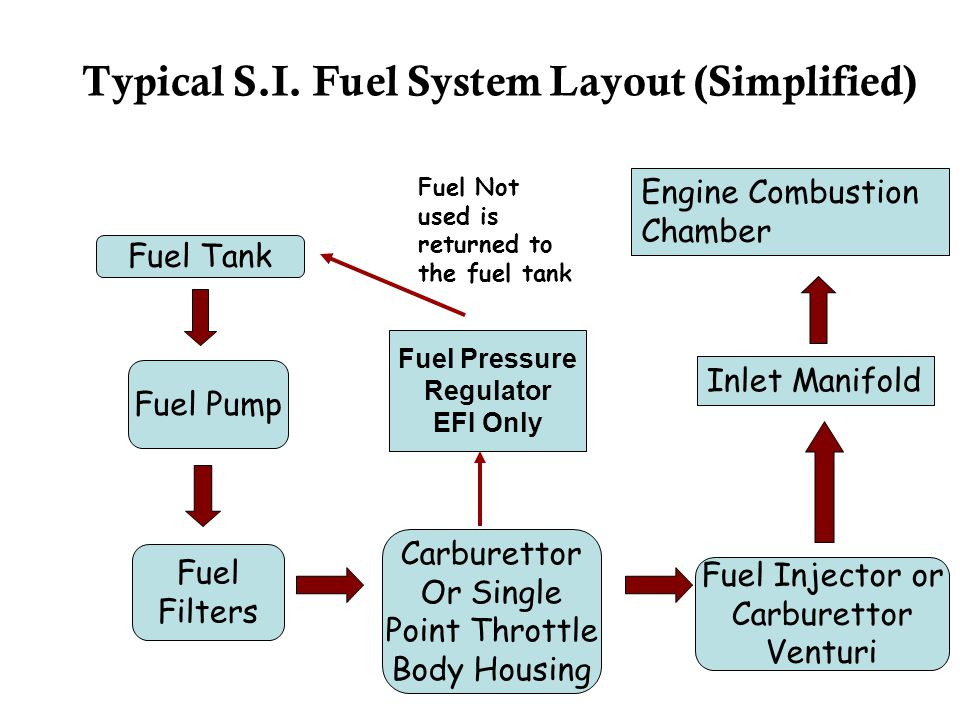 Typical S.I. Fuel System Layout (Simplified) Fuel Tank Fuel Pump Fuel Filters Carburettor Or Single Point Throttle Body Housing Fuel Injector or Carbu