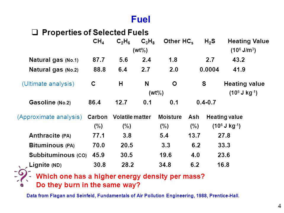 Fuel  Properties of Selected Fuels CH 4 C 2 H 6 C 3 H 8 Other HC s H 2 S Heating Value (wt%) (10 6 J/m 3 ) Natural gas (No.1) 87.7 5.6 2.4 1.8 2.7 43