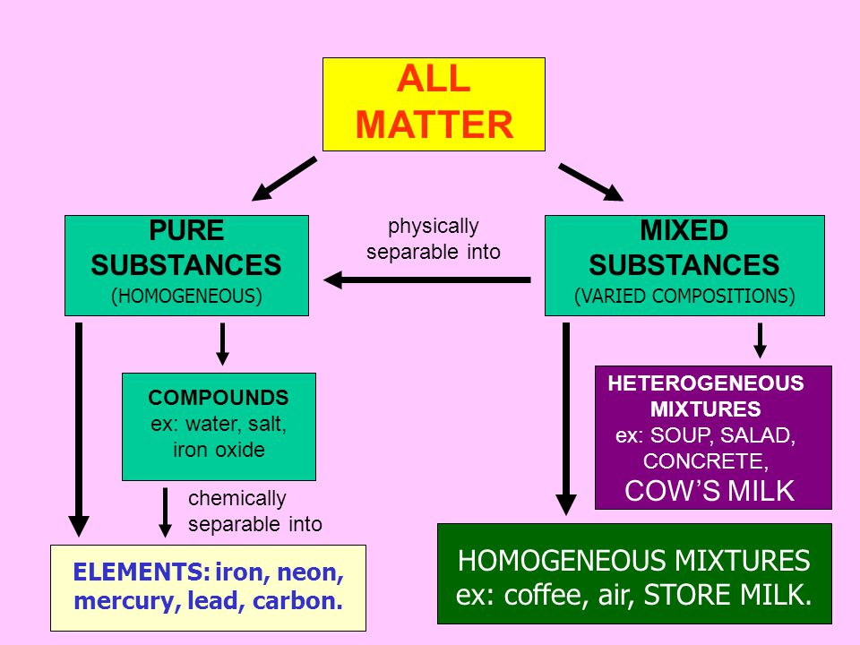 ALL MATTER MIXED SUBSTANCES PURE SUBSTANCES physically separable into (HOMOGENEOUS)(VARIED COMPOSITIONS) COMPOUNDS ex: water, salt, iron oxide ELEMENTS: iron, neon, mercury, lead, carbon.