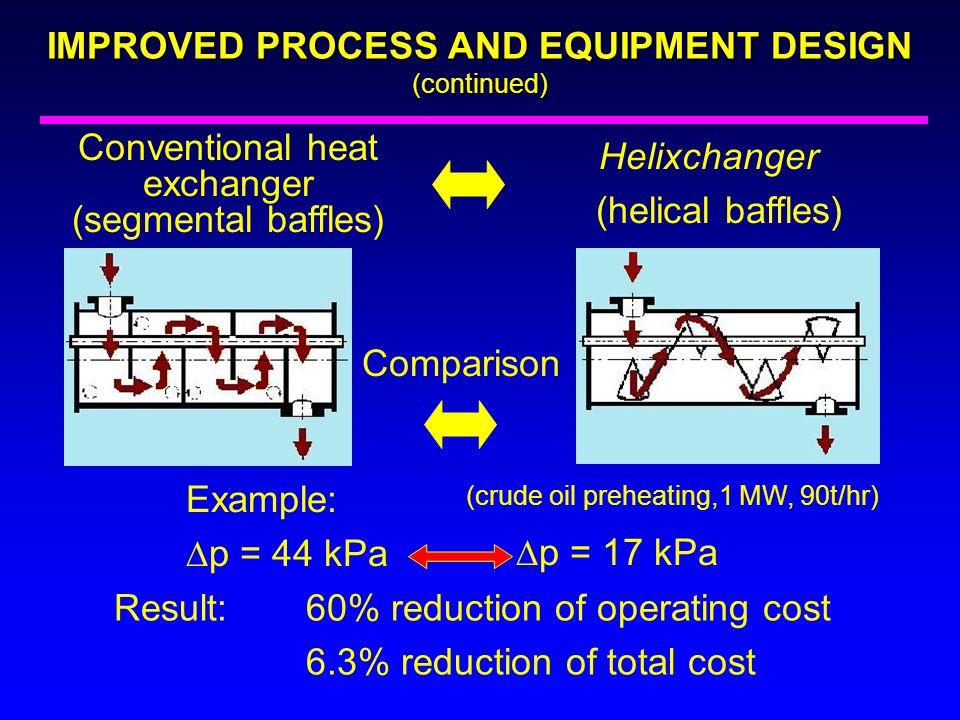 Conventional heat exchanger (segmental baffles) Helixchanger (helical baffles) Example:  p = 44 kPa Comparison (crude oil preheating,1 MW, 90t/hr) 