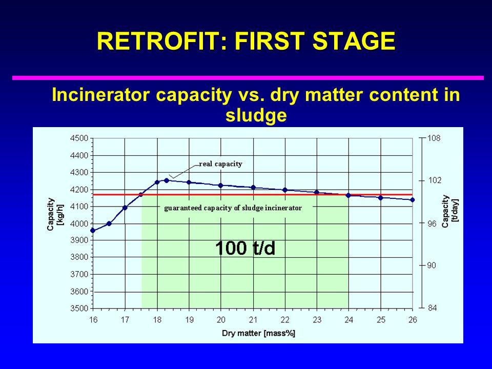 RETROFIT: FIRST STAGE Incinerator capacity vs. dry matter content in sludge