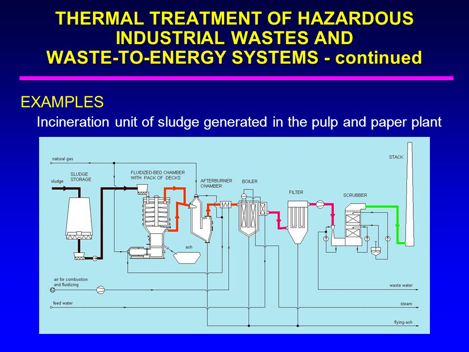 EXAMPLES Incineration unit of sludge generated in the pulp and paper plant THERMAL TREATMENT OF HAZARDOUS INDUSTRIAL WASTES AND WASTE-TO-ENERGY SYSTEM