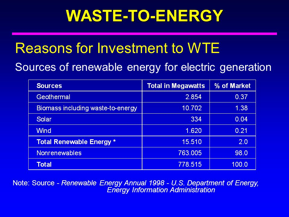 WASTE-TO-ENERGY Reasons for Investment to WTE Sources of renewable energy for electric generation Note: Source - Renewable Energy Annual 1998 - U.S. D