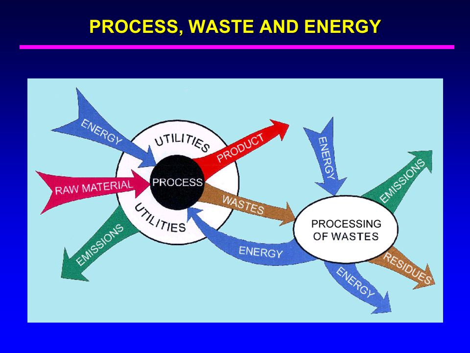 PROCESS, WASTE AND ENERGY