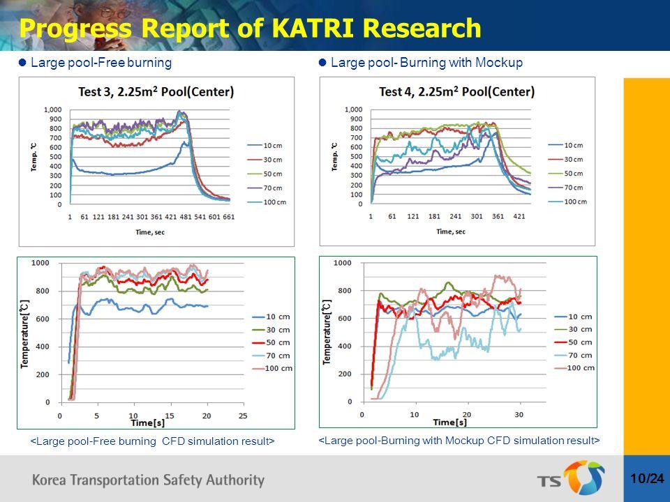 10/24 Progress Report of KATRI Research Large pool-Free burning Large pool- Burning with Mockup