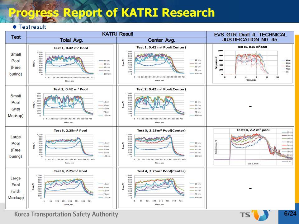 6/24 Progress Report of KATRI Research Test result