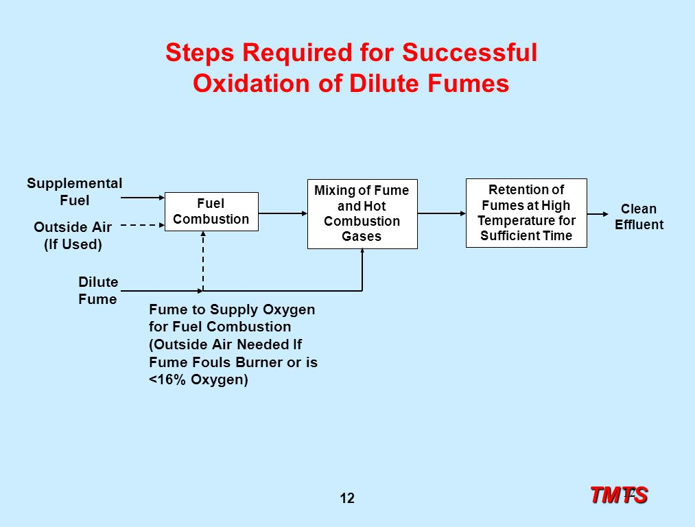 TMTS 12 Steps Required for Successful Oxidation of Dilute Fumes Mixing of Fume and Hot Combustion Gases Retention of Fumes at High Temperature for Suf