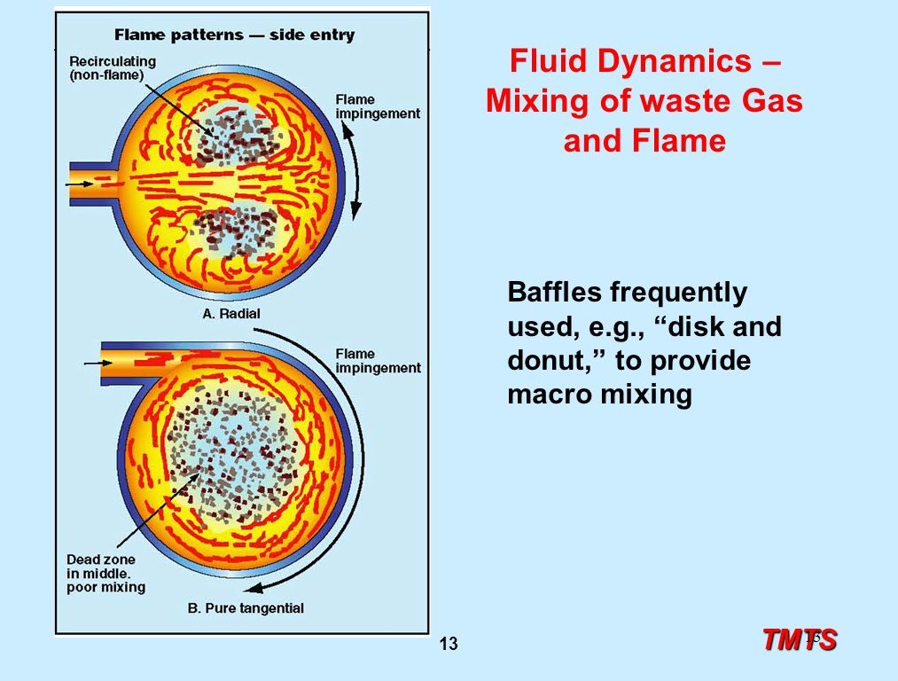 "TMTS 13 Fluid Dynamics – Mixing of waste Gas and Flame Baffles frequently used, e.g., ""disk and donut,"" to provide macro mixing"