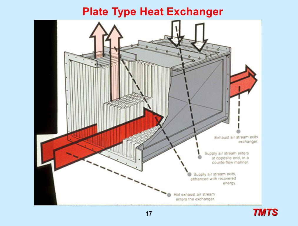 TMTS 17 Plate Type Heat Exchanger