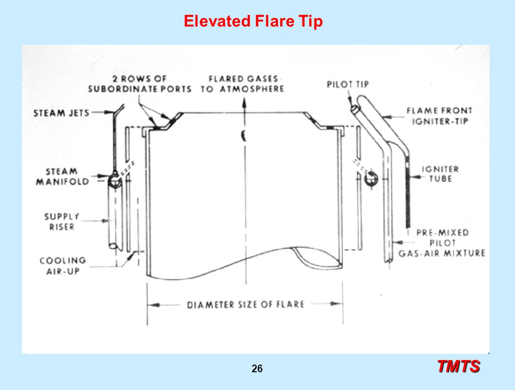 TMTS 26 Elevated Flare Tip