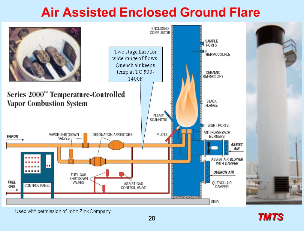 TMTS 28 Air Assisted Enclosed Ground Flare Used with permission of John Zink Company Two stage flare for wide range of flows. Quench air keeps temp at