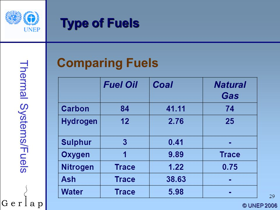 29 © UNEP 2006 Type of Fuels Comparing Fuels Thermal Systems/Fuels Fuel OilCoalNatural Gas Carbon8441.1174 Hydrogen122.7625 Sulphur30.41- Oxygen19.89T