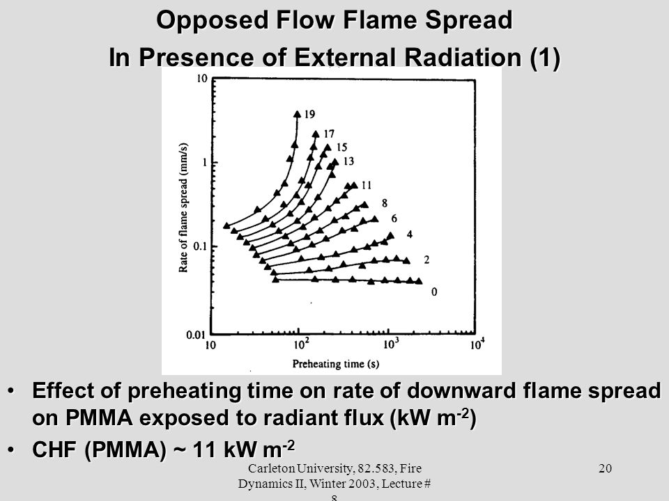 Carleton University, 82.583, Fire Dynamics II, Winter 2003, Lecture # 8 20 Opposed Flow Flame Spread In Presence of External Radiation (1) Effect of preheating time on rate of downward flame spread on PMMA exposed to radiant flux (kW m -2 )Effect of preheating time on rate of downward flame spread on PMMA exposed to radiant flux (kW m -2 ) CHF (PMMA) ~ 11 kW m -2CHF (PMMA) ~ 11 kW m -2