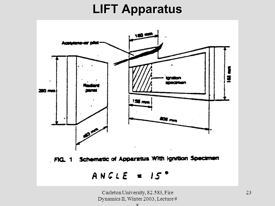 Carleton University, 82.583, Fire Dynamics II, Winter 2003, Lecture # 8 23 LIFT Apparatus