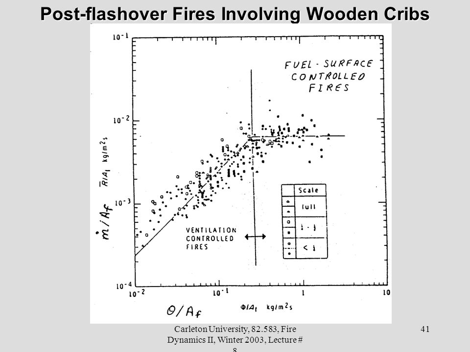 Carleton University, 82.583, Fire Dynamics II, Winter 2003, Lecture # 8 41 Post-flashover Fires Involving Wooden Cribs