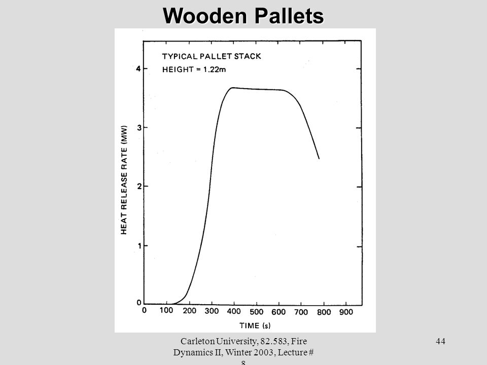 Carleton University, 82.583, Fire Dynamics II, Winter 2003, Lecture # 8 44 Wooden Pallets