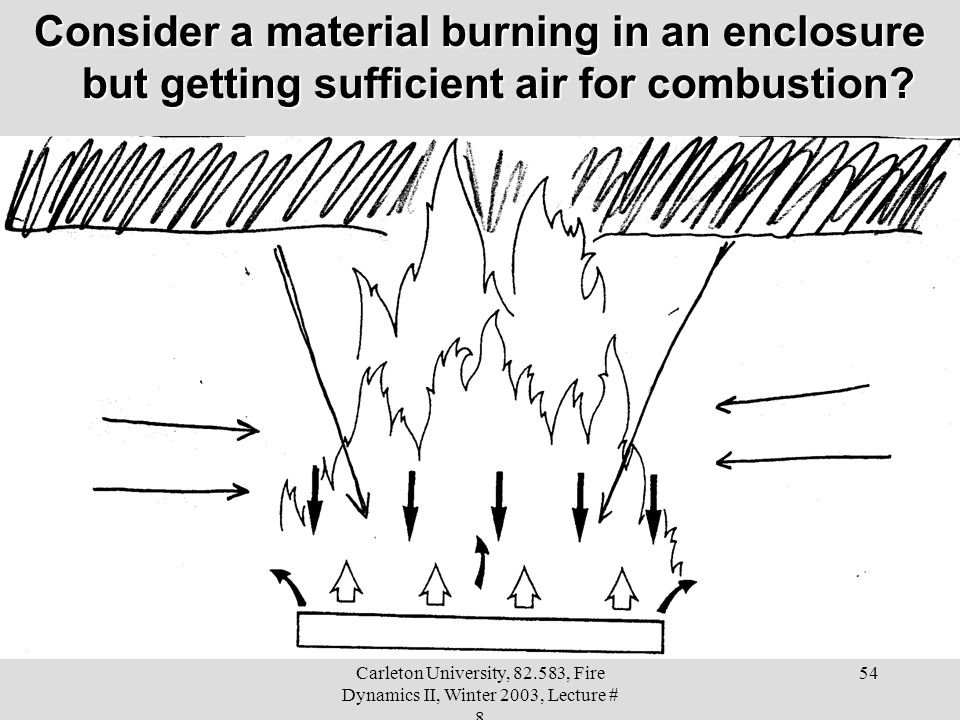Carleton University, 82.583, Fire Dynamics II, Winter 2003, Lecture # 8 54 Consider a material burning in an enclosure but getting sufficient air for combustion