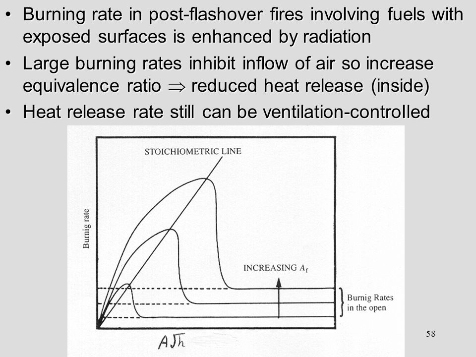 Carleton University, 82.583, Fire Dynamics II, Winter 2003, Lecture # 8 58 Burning rate in post-flashover fires involving fuels with exposed surfaces is enhanced by radiationBurning rate in post-flashover fires involving fuels with exposed surfaces is enhanced by radiation Large burning rates inhibit inflow of air so increase equivalence ratio  reduced heat release (inside)Large burning rates inhibit inflow of air so increase equivalence ratio  reduced heat release (inside) Heat release rate still can be ventilation-controlledHeat release rate still can be ventilation-controlled
