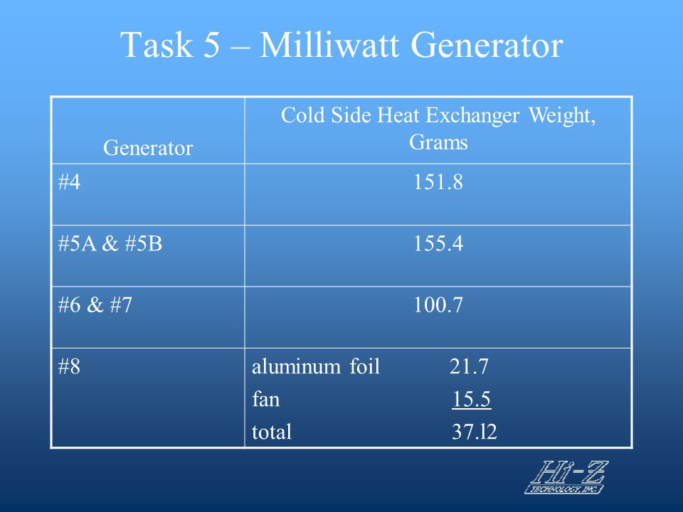 Task 5 – Milliwatt Generator Generator Cold Side Heat Exchanger Weight, Grams #4151.8 #5A & #5B155.4 #6 & #7100.7 #8aluminum foil 21.7 fan 15.5 total