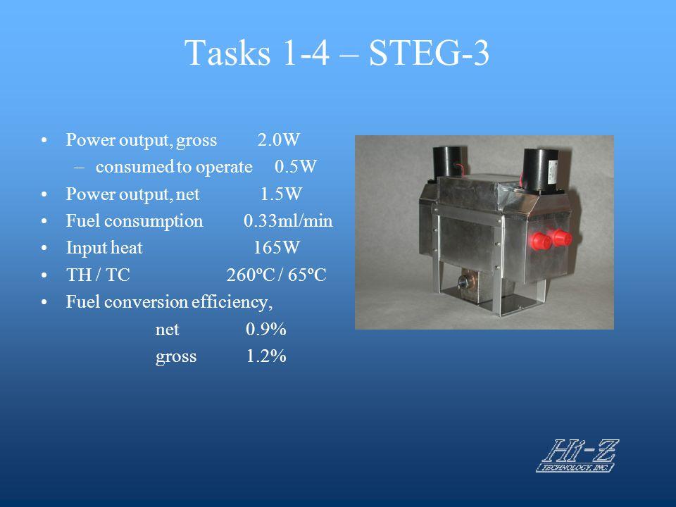 Tasks 1-4 – STEG-3 Power output, gross 2.0W –consumed to operate 0.5W Power output, net 1.5W Fuel consumption 0.33ml/min Input heat 165W TH / TC260ºC