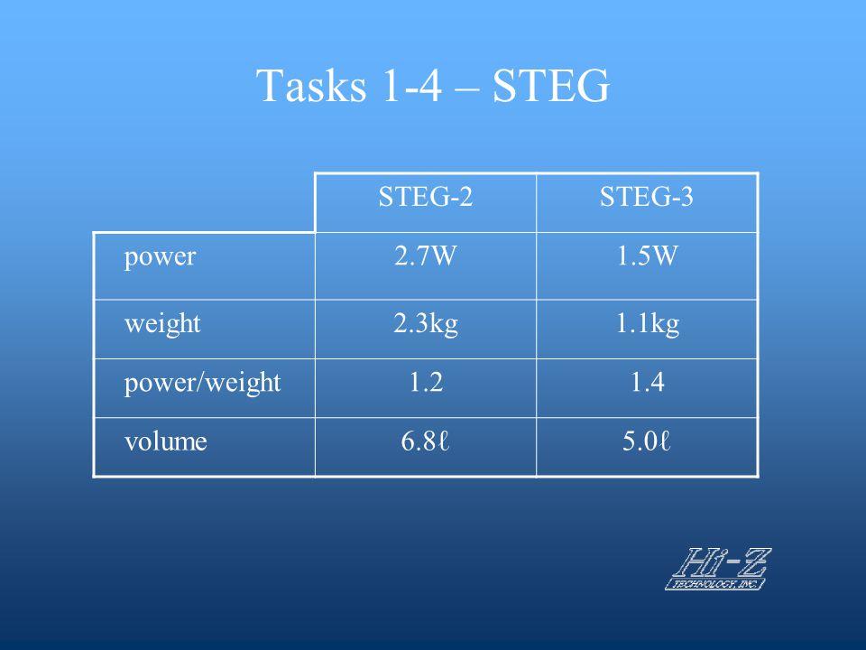 Tasks 1-4 – STEG STEG-2STEG-3 power2.7W1.5W weight2.3kg1.1kg power/weight1.21.4 volume6.8ℓ5.0ℓ